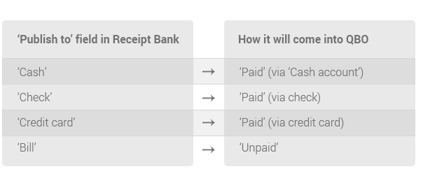 Getting started with QuickBooks Online Receipt Bank – Receipt for Cash Payment